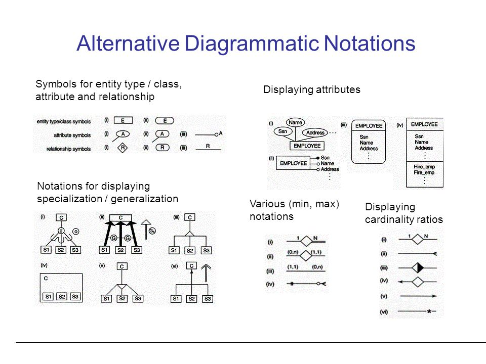 Alternative Diagrammatic Notations Symbols for entity type / class, attribute and relationship Displaying attributes Displaying cardinality ratios Various (min, max) notations Notations for displaying specialization / generalization