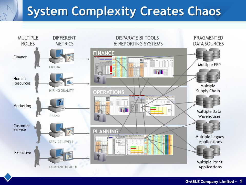 System Complexity Creates Chaos MULTIPLE ROLES DIFFERENT METRICS DISPARATE BI TOOLS & REPORTING SYSTEMS FRAGMENTED DATA SOURCES Executive Marketing Finance Human Resources Customer Service COMPANY HEALTH BRAND EBITDA HIRING QUALITY SERVICE LEVELS FINANCE OPERATIONS PLANNING Multiple Point Applications Multiple ERP Multiple Supply Chain Multiple Legacy Applications Multiple Data Warehouses G-ABLE Company Limited -2