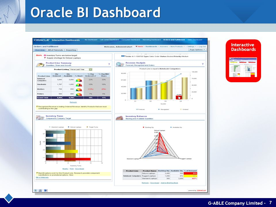Oracle BI Dashboard Interactive Dashboards G-ABLE Company Limited -7