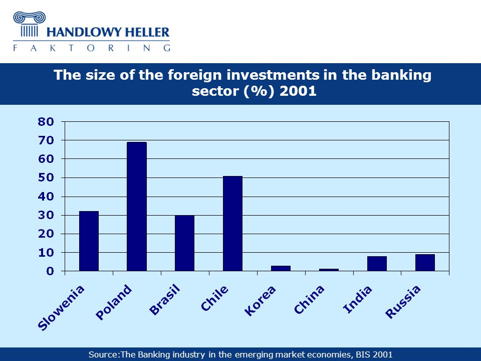 Source:The Banking industry in the emerging market economies, BIS 2001 The size of the foreign investments in the banking sector (%) 2001