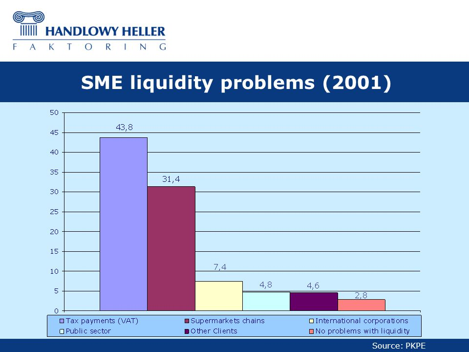 Source: PKPE SME liquidity problems (2001)
