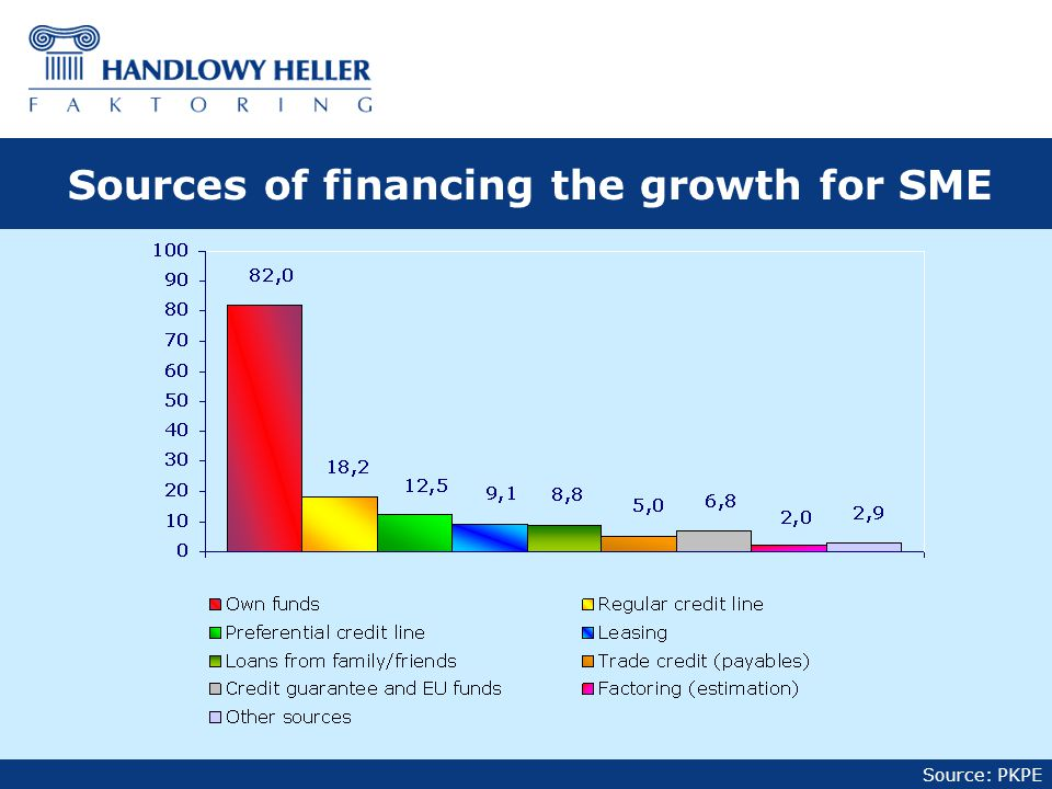 Source: PKPE Sources of financing the growth for SME