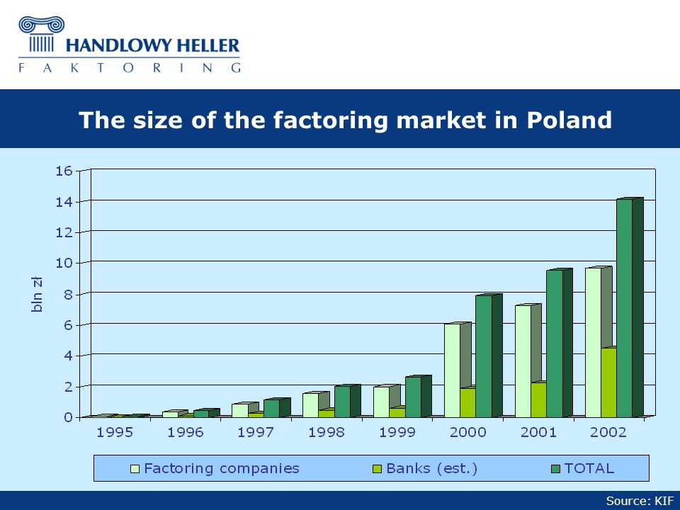 Source: KIF The size of the factoring market in Poland