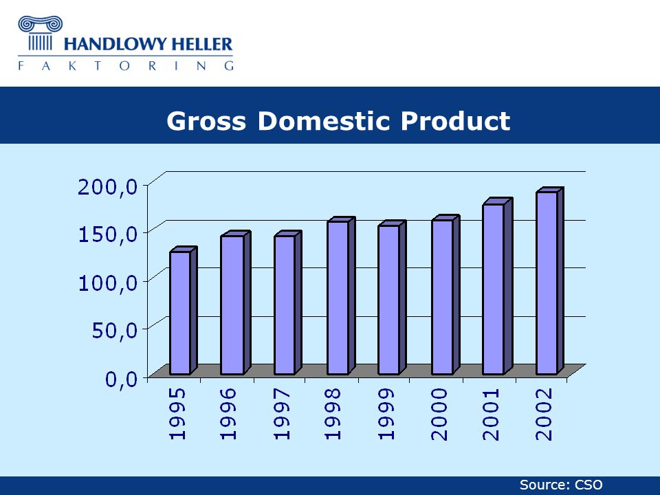 Gross Domestic Product Source: CSO