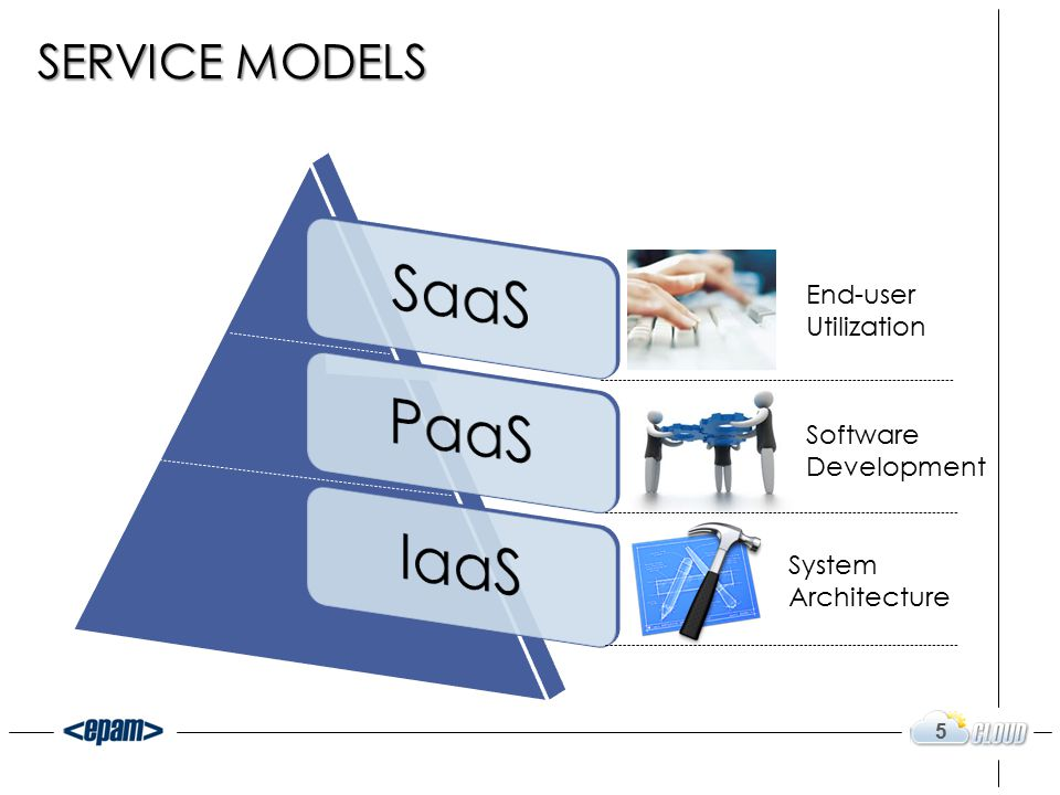 5 System Architecture Software Development End-user Utilization
