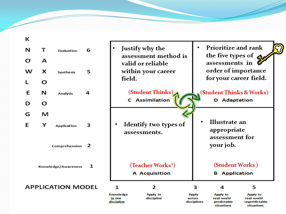 Planning For Assessment Presented By Donna Woods  Ppt Download