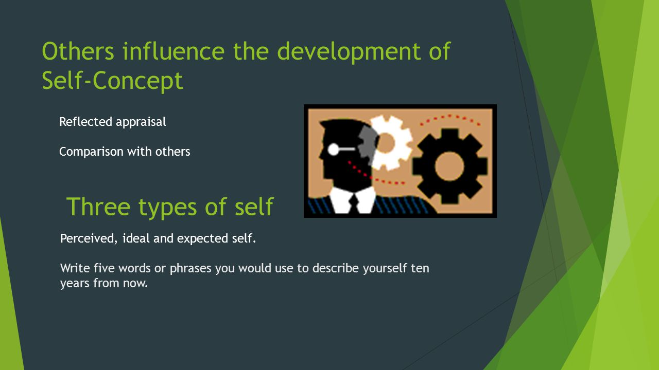 influence of self concept on communication