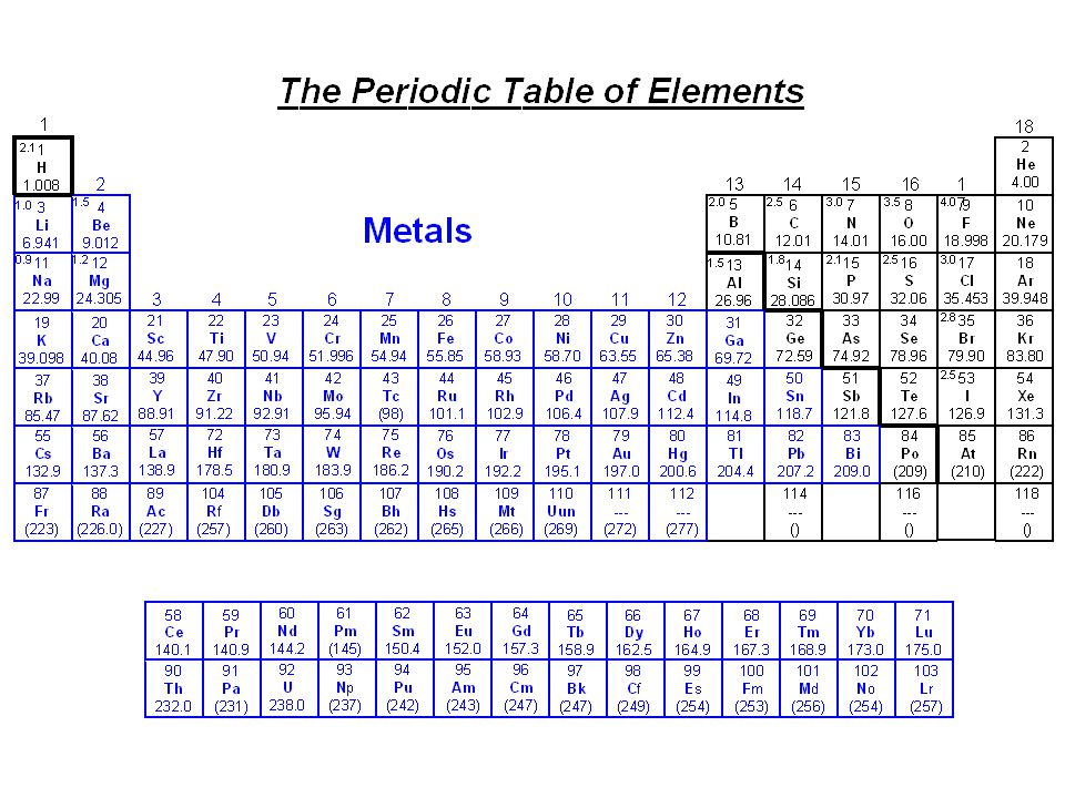 Periodic Table periodic table column 15 : Periodic Table of Elements Notes and Review K. Spence. - ppt download