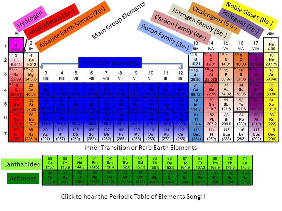 Periodic table alkali alkaline halogens noble gases periodic table periodic table alkali alkaline halogens noble gases periodic table periodic table of elements notes and urtaz Choice Image