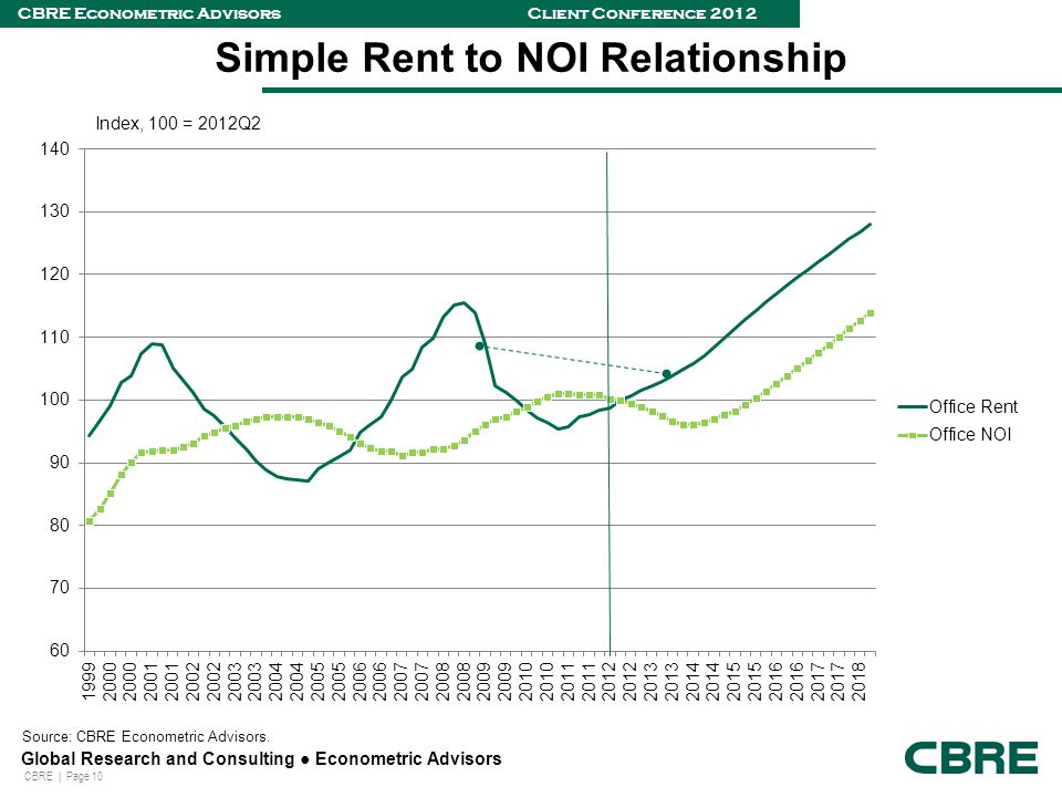 CBRE | Page 10 Global Research and Consulting ● Econometric Advisors CBRE Econometric Advisors Client Conference 2012 Simple Rent to NOI Relationship Index, 100 = 2012Q2 Source: CBRE Econometric Advisors.