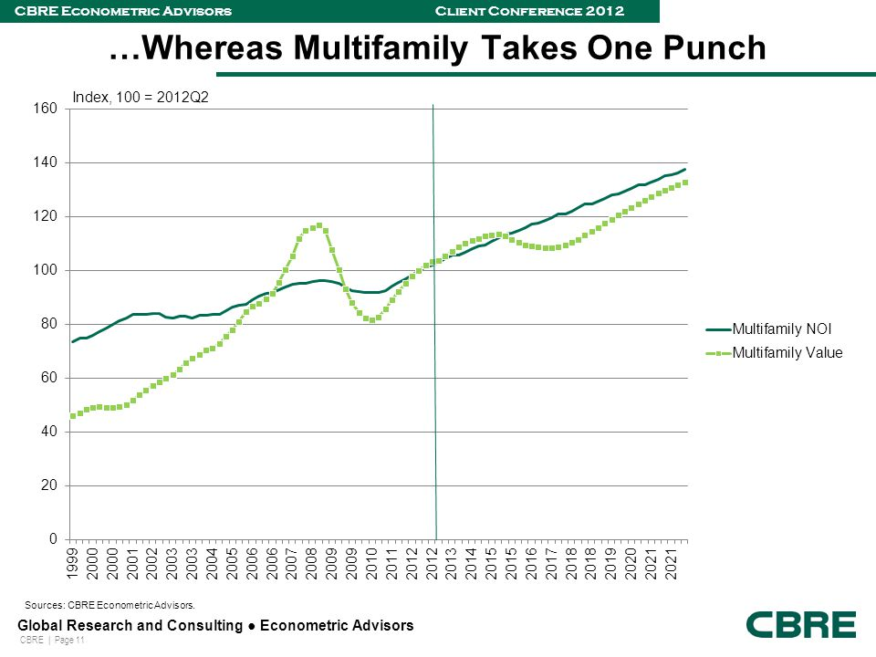 CBRE | Page 11 Global Research and Consulting ● Econometric Advisors CBRE Econometric Advisors Client Conference 2012 …Whereas Multifamily Takes One Punch Index, 100 = 2012Q2 Sources: CBRE Econometric Advisors.