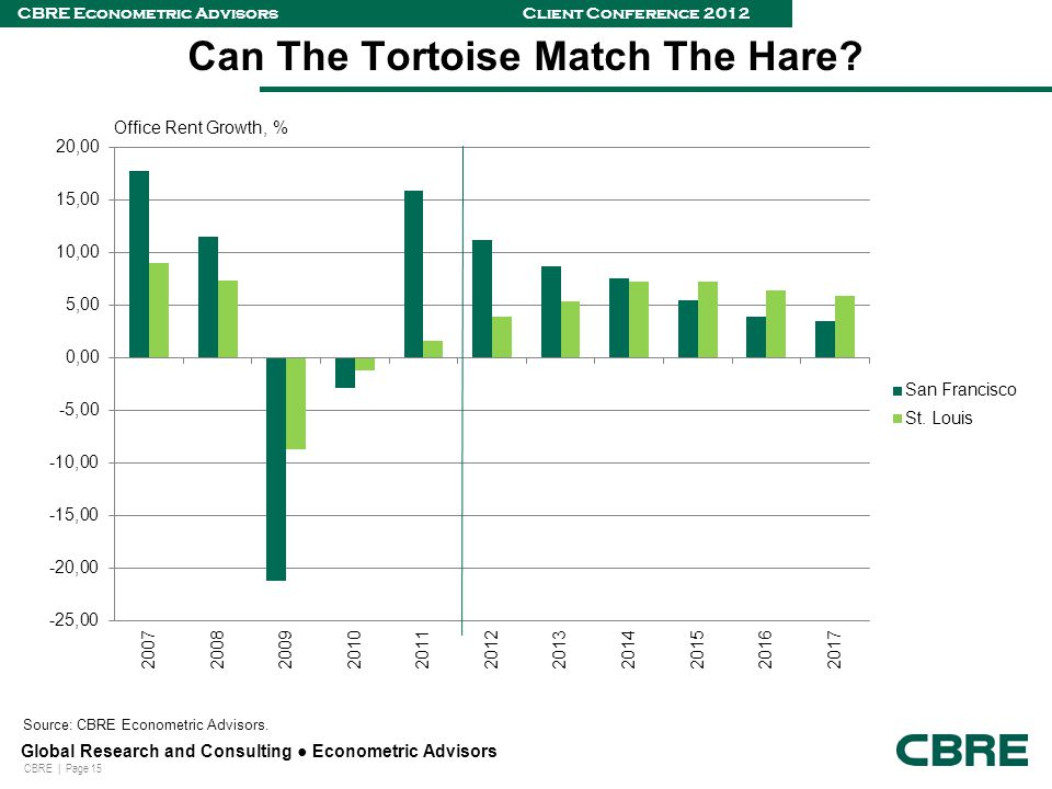 CBRE | Page 15 Global Research and Consulting ● Econometric Advisors CBRE Econometric Advisors Client Conference 2012 Can The Tortoise Match The Hare.