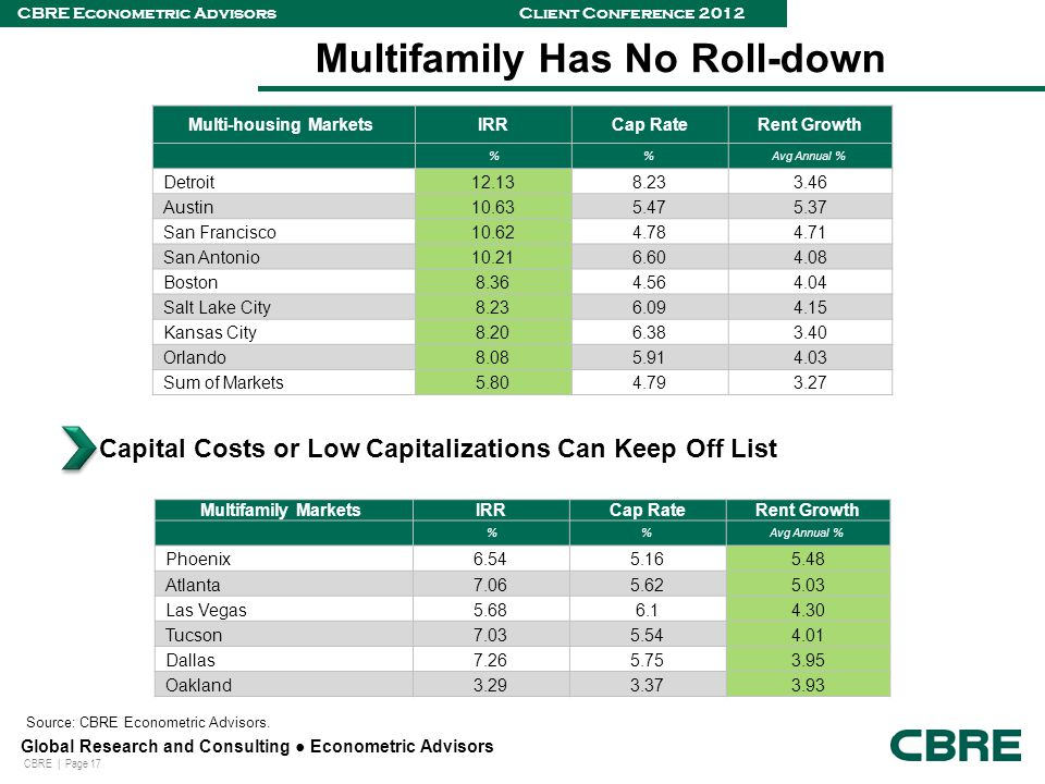 CBRE | Page 17 Global Research and Consulting ● Econometric Advisors CBRE Econometric Advisors Client Conference 2012 Multifamily Has No Roll-down Source: CBRE Econometric Advisors.