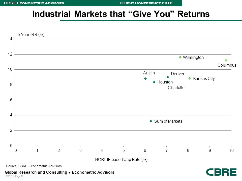 CBRE | Page 18 Global Research and Consulting ● Econometric Advisors CBRE Econometric Advisors Client Conference 2012 Industrial Markets that Give You Returns Source: CBRE Econometric Advisors.