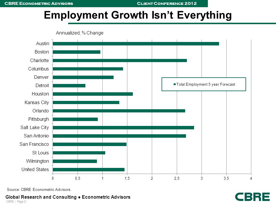 CBRE | Page 21 Global Research and Consulting ● Econometric Advisors CBRE Econometric Advisors Client Conference 2012 Employment Growth Isn't Everything Source: CBRE Econometric Advisors.