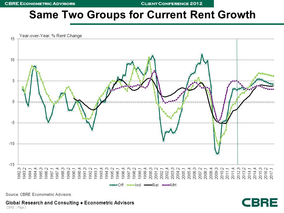 CBRE | Page 3 Global Research and Consulting ● Econometric Advisors CBRE Econometric Advisors Client Conference 2012 Same Two Groups for Current Rent Growth Source: CBRE Econometric Advisors.