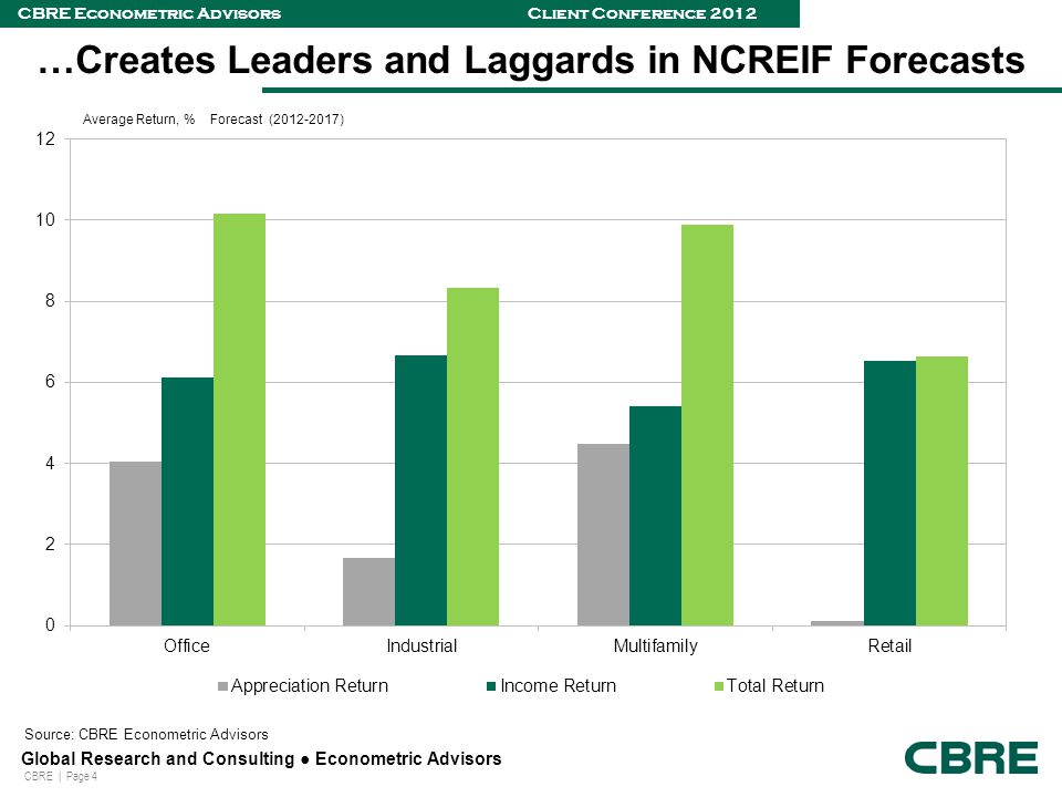 CBRE | Page 4 Global Research and Consulting ● Econometric Advisors CBRE Econometric Advisors Client Conference 2012 …Creates Leaders and Laggards in NCREIF Forecasts Source: CBRE Econometric Advisors