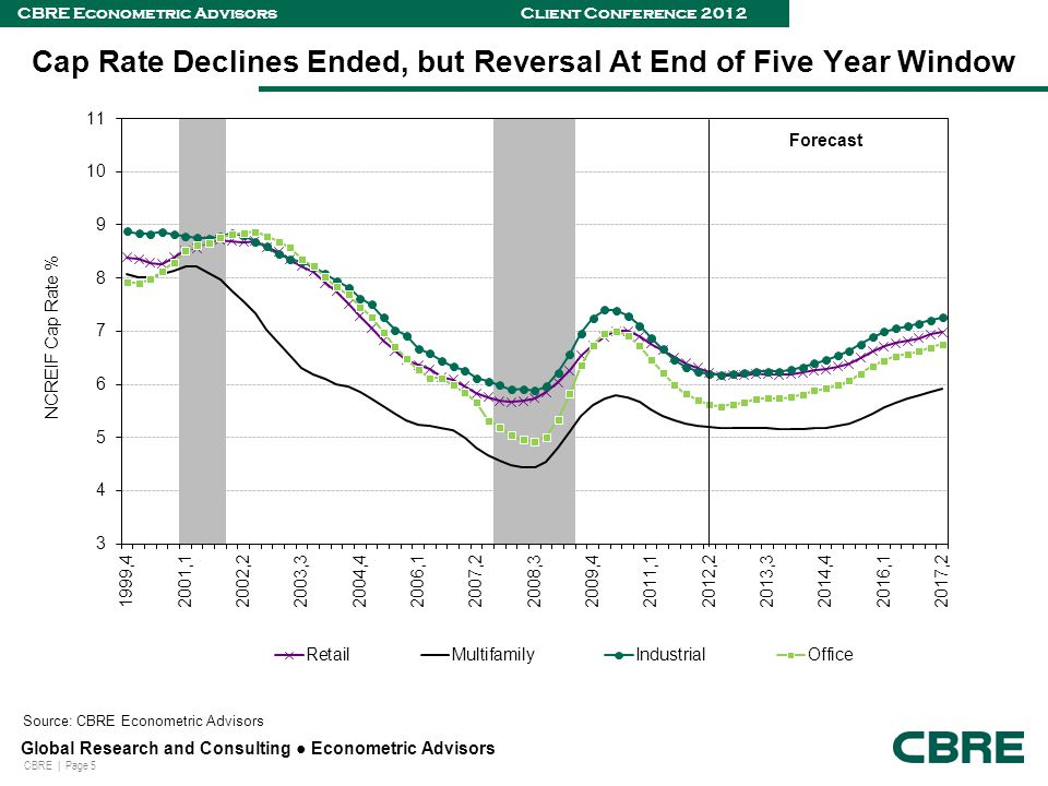 CBRE | Page 5 Global Research and Consulting ● Econometric Advisors CBRE Econometric Advisors Client Conference 2012 Cap Rate Declines Ended, but Reversal At End of Five Year Window Source: CBRE Econometric Advisors