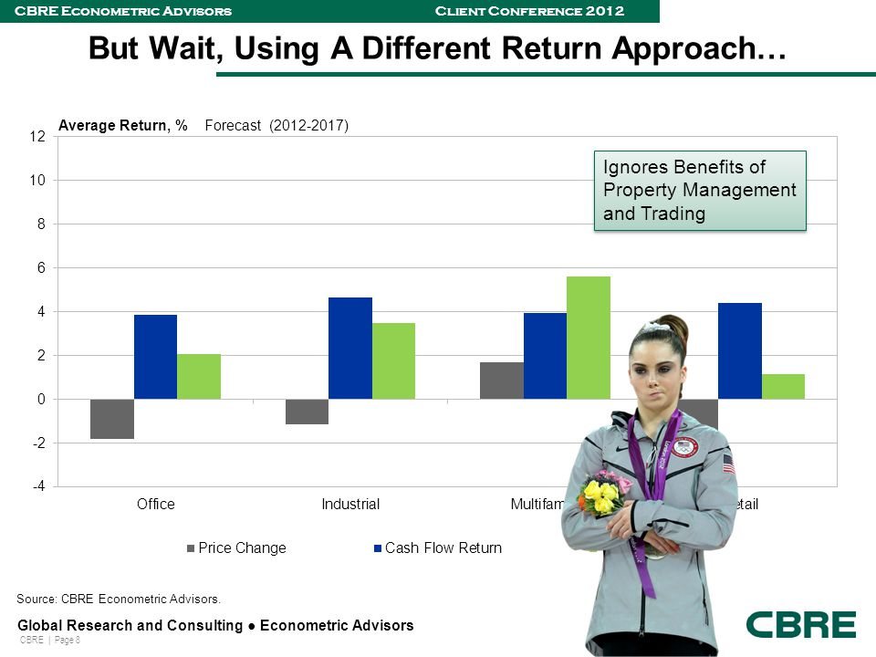CBRE | Page 8 Global Research and Consulting ● Econometric Advisors CBRE Econometric Advisors Client Conference 2012 But Wait, Using A Different Return Approach… Source: CBRE Econometric Advisors.