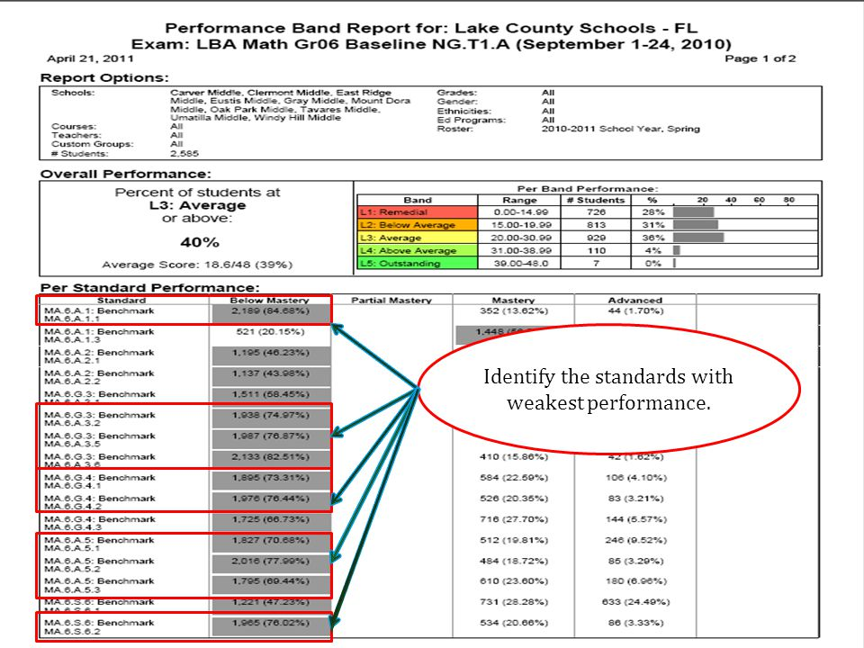Identify the standards with weakest performance.
