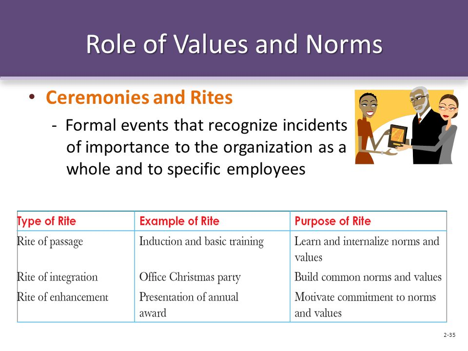 Role of Values and Norms Ceremonies and Rites - Formal events that recognize incidents of importance to the organization as a whole and to specific em