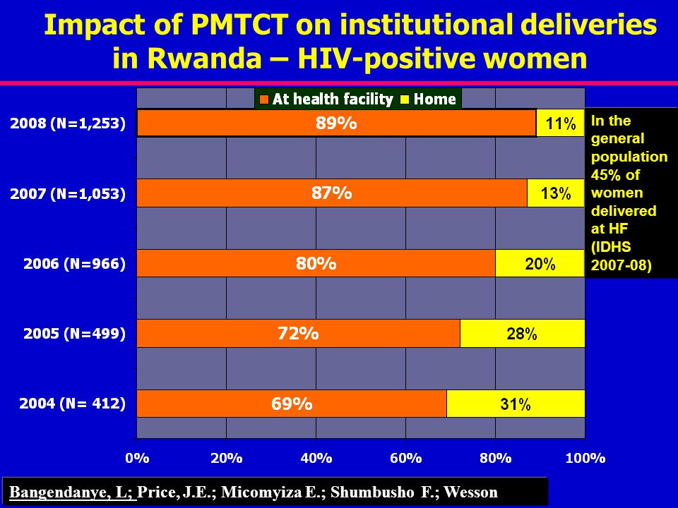 Impact of PMTCT on institutional deliveries in Rwanda – HIV-positive women Bangendanye, L; Price, J.E.; Micomyiza E.; Shumbusho F.; Wesson In the general population 45% of women delivered at HF (IDHS )