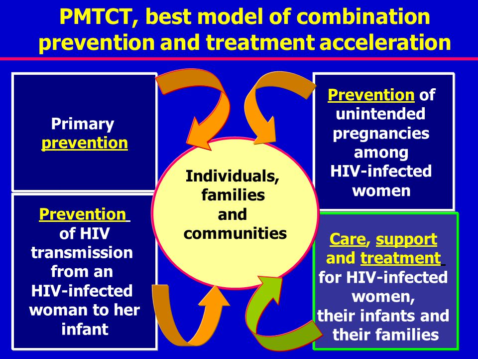 PMTCT, best model of combination prevention and treatment acceleration Primary prevention Prevention of HIV transmission from an HIV-infected woman to her infant Care, support and treatment for HIV-infected women, their infants and their families Prevention of unintended pregnancies among HIV-infected women Individuals, families and communities