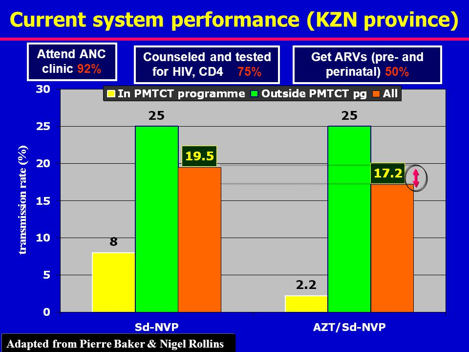 Current system performance (KZN province) Attend ANC clinic 92% Counseled and tested for HIV, CD4 75% Get ARVs (pre- and perinatal) 50% Adapted from Pierre Baker & Nigel Rollins
