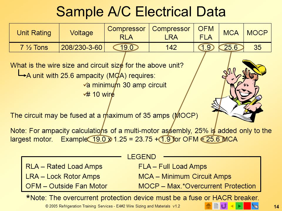 E4 electrical installation 2 wire sizing and materials ppt download 2005 refrigeration training services e42 wire sizing and greentooth Choice Image