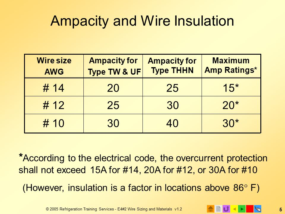 E4 electrical installation 2 wire sizing and materials ppt 5 2005 refrigeration greentooth