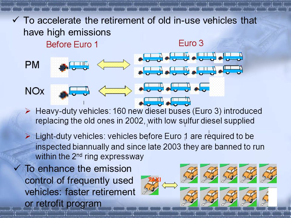 To accelerate the retirement of old in-use vehicles that have high emissions  Heavy-duty vehicles: 160 new diesel buses (Euro 3) introduced replacing the old ones in 2002, with low sulfur diesel supplied  Light-duty vehicles: vehicles before Euro 1 are required to be inspected biannually and since late 2003 they are banned to run within the 2 nd ring expressway TAXI To enhance the emission control of frequently used vehicles: faster retirement or retrofit program