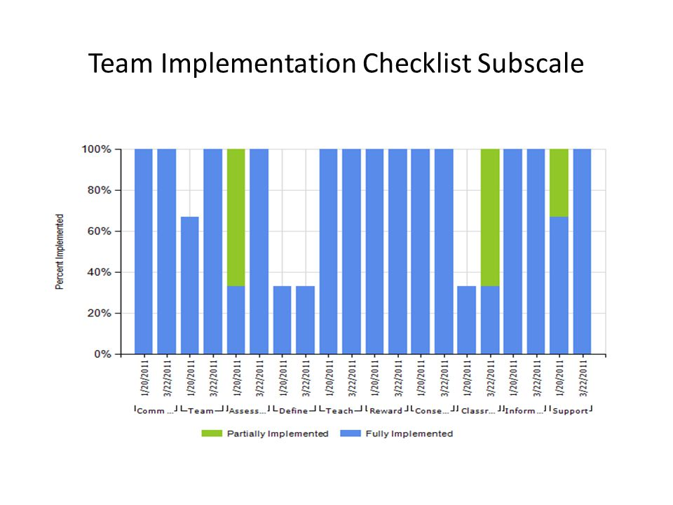 Team Implementation Checklist Subscale