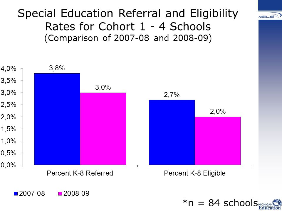 Special Education Referral and Eligibility Rates for Cohort Schools (Comparison of and ) *n = 84 schools