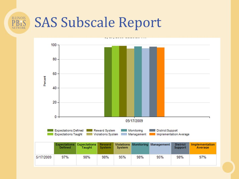 SAS Subscale Report
