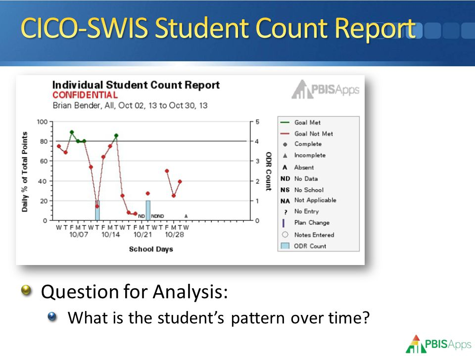 Question for Analysis: What is the student's pattern over time