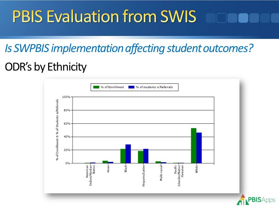 Is SWPBIS implementation affecting student outcomes ODR's by Ethnicity