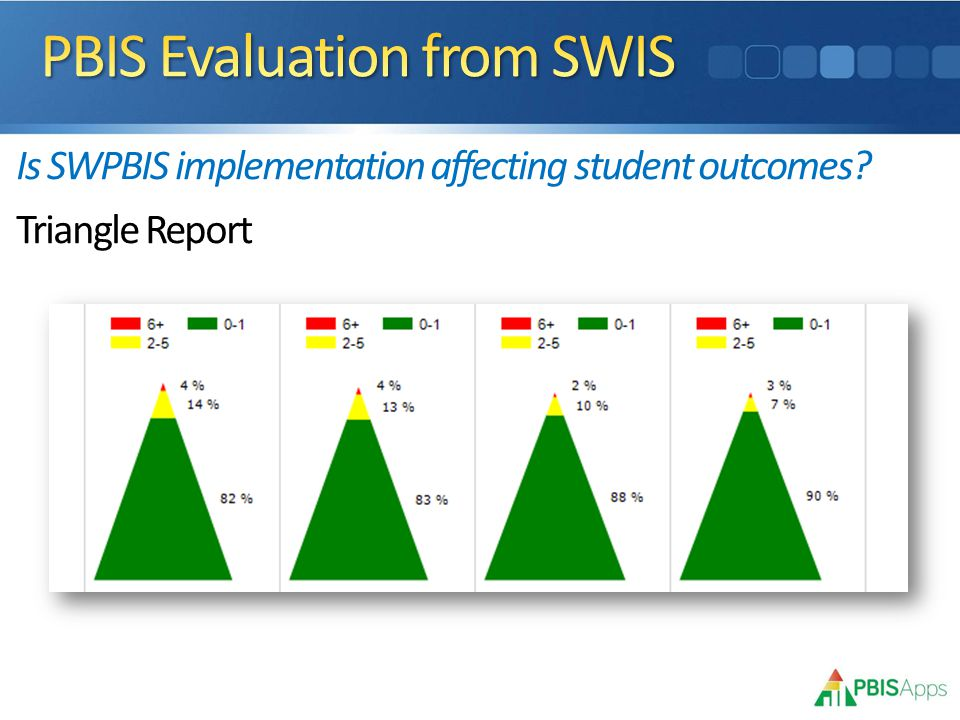 Is SWPBIS implementation affecting student outcomes Triangle Report
