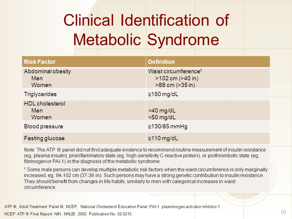 Clinical Identification of Metabolic Syndrome Risk FactorDefinition Abdominal obesity Men Women Waist circumference † >102 cm (>40 in) >88 cm (>35 in) Triglycerides≥150 mg/dL HDL cholesterol Men Women <40 mg/dL <50 mg/dL Blood pressure≥130/85 mmHg Fasting glucose≥110 mg/dL Note: The ATP III panel did not find adequate evidence to recommend routine measurement of insulin resistance (eg, plasma insulin), proinflammatory state (eg, high-sensitivity C-reactive protein), or prothrombotic state (eg, fibrinogen or PAI-1) in the diagnosis of the metabolic syndrome.