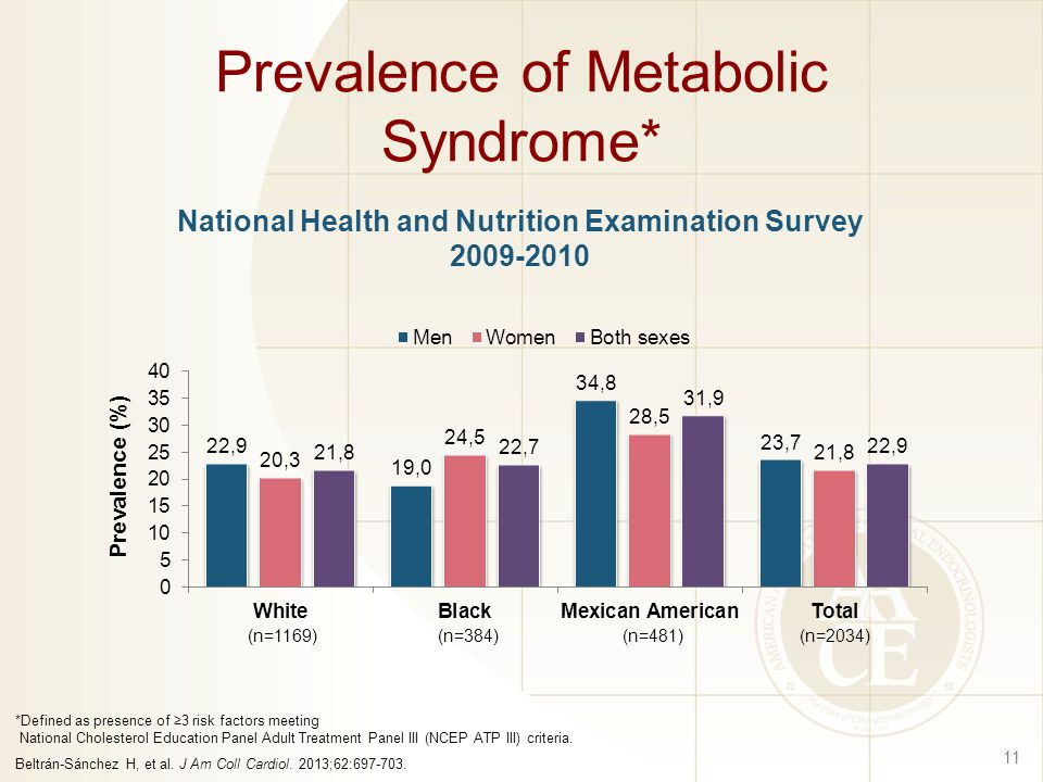 Prevalence of Metabolic Syndrome* 11 *Defined as presence of ≥3 risk factors meeting National Cholesterol Education Panel Adult Treatment Panel III (NCEP ATP III) criteria.