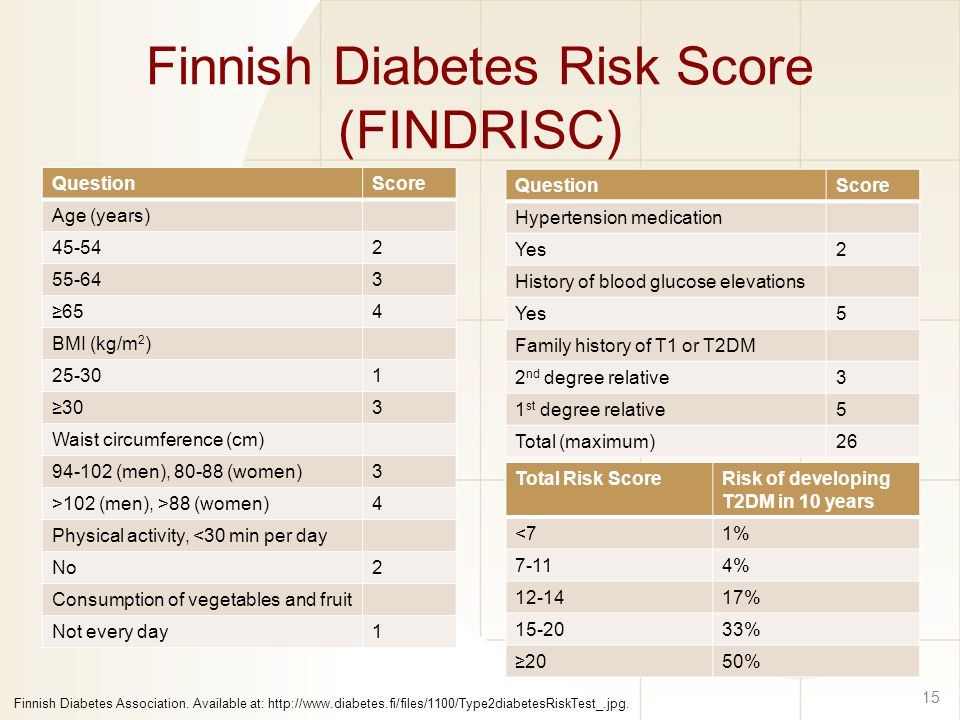 Finnish Diabetes Risk Score (FINDRISC) 15 QuestionScore Age (years) ≥654 BMI (kg/m 2 ) ≥303 Waist circumference (cm) (men), (women)3 >102 (men), >88 (women)4 Physical activity, <30 min per day No2 Consumption of vegetables and fruit Not every day1 QuestionScore Hypertension medication Yes2 History of blood glucose elevations Yes5 Family history of T1 or T2DM 2 nd degree relative3 1 st degree relative5 Total (maximum)26 Total Risk ScoreRisk of developing T2DM in 10 years <71% 7-114% % % ≥2050% Finnish Diabetes Association.