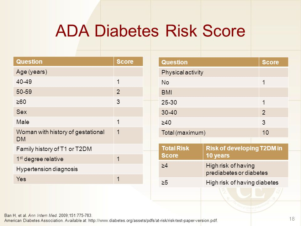 ADA Diabetes Risk Score 18 QuestionScore Age (years) ≥603 Sex Male1 Woman with history of gestational DM 1 Family history of T1 or T2DM 1 st degree relative1 Hypertension diagnosis Yes1 QuestionScore Physical activity No1 BMI ≥403 Total (maximum)10 Total Risk Score Risk of developing T2DM in 10 years ≥4High risk of having prediabetes or diabetes ≥5High risk of having diabetes Ban H, et al.