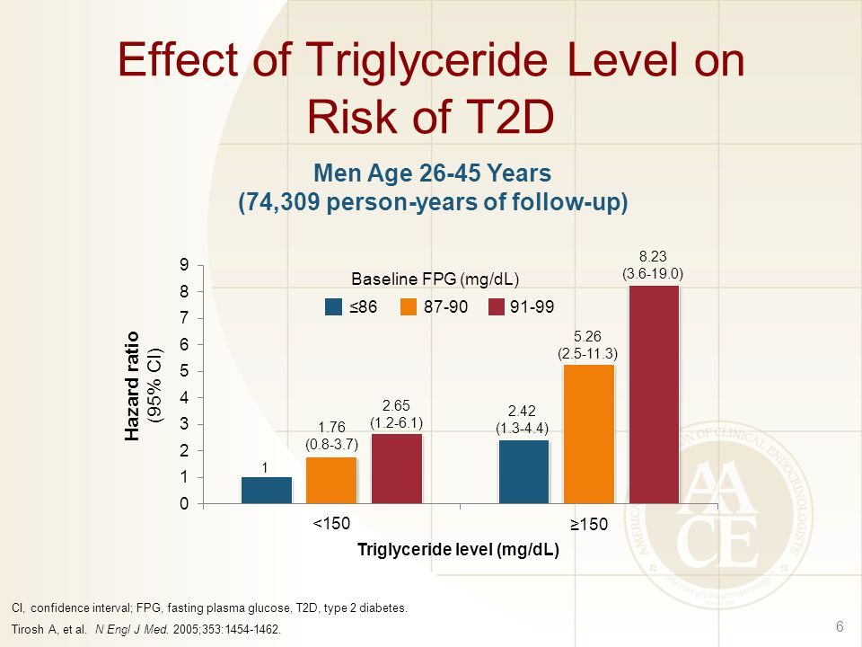 Effect of Triglyceride Level on Risk of T2D 6 CI, confidence interval; FPG, fasting plasma glucose, T2D, type 2 diabetes.