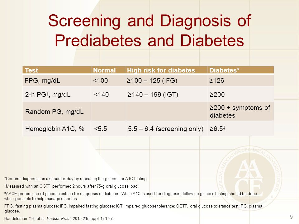 Screening and Diagnosis of Prediabetes and Diabetes TestNormalHigh risk for diabetesDiabetes* FPG, mg/dL<100≥100 – 125 (IFG)≥126 2-h PG †, mg/dL<140≥140 – 199 (IGT)≥200 Random PG, mg/dL ≥200 + symptoms of diabetes Hemoglobin A1C, %< – 6.4 (screening only)≥6.5 ‡ 9 *Confirm diagnosis on a separate day by repeating the glucose or A1C testing.