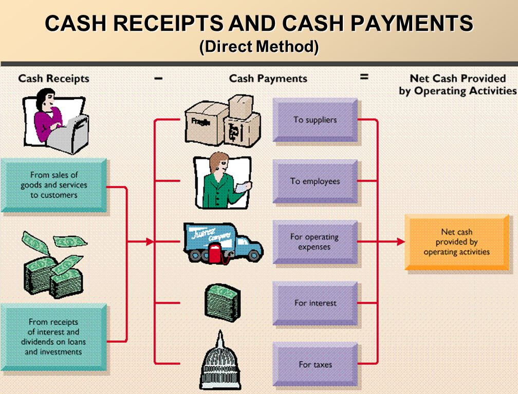 CASH RECEIPTS AND CASH PAYMENTS (Direct Method)