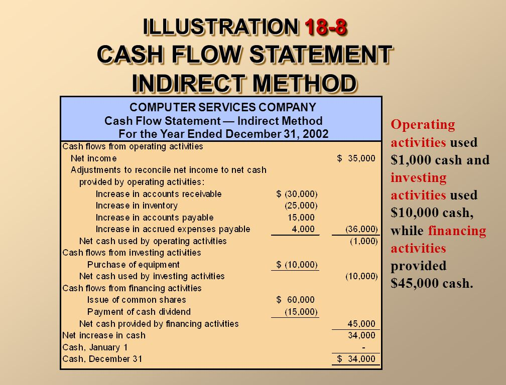 Operating activities used $1,000 cash and investing activities used $10,000 cash, while financing activities provided $45,000 cash.