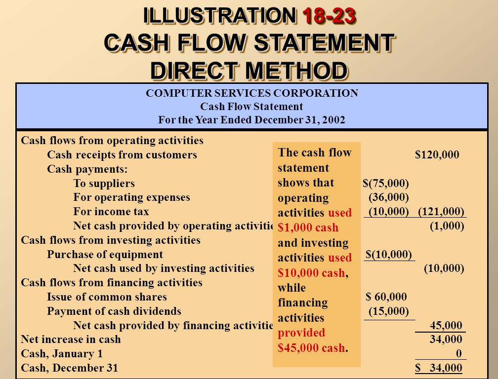 ILLUSTRATION CASH FLOW STATEMENT DIRECT METHOD Cash flows from operating activities Cash receipts from customers$120,000 Cash payments: To suppliers$(75,000) For operating expenses (36,000) For income tax (10,000) (121,000) Net cash provided by operating activities (1,000) Cash flows from investing activities Purchase of equipment $(10,000) Net cash used by investing activities (10,000) Cash flows from financing activities Issue of common shares $ 60,000 Payment of cash dividends (15,000) Net cash provided by financing activities 45,000 Net increase in cash 34,000 Cash, January 1 0 Cash, December 31$ 34,000 COMPUTER SERVICES CORPORATION Cash Flow Statement For the Year Ended December 31, 2002 The cash flow statement shows that operating activities used $1,000 cash and investing activities used $10,000 cash, while financing activities provided $45,000 cash.