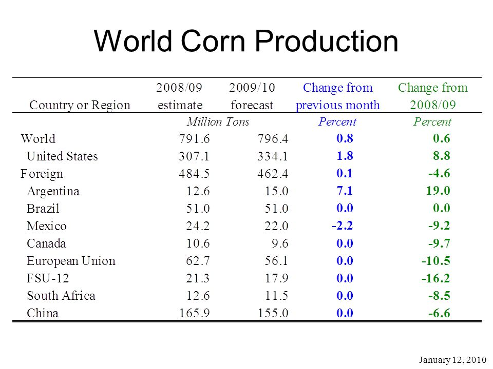 January 12, 2010 World Corn Production
