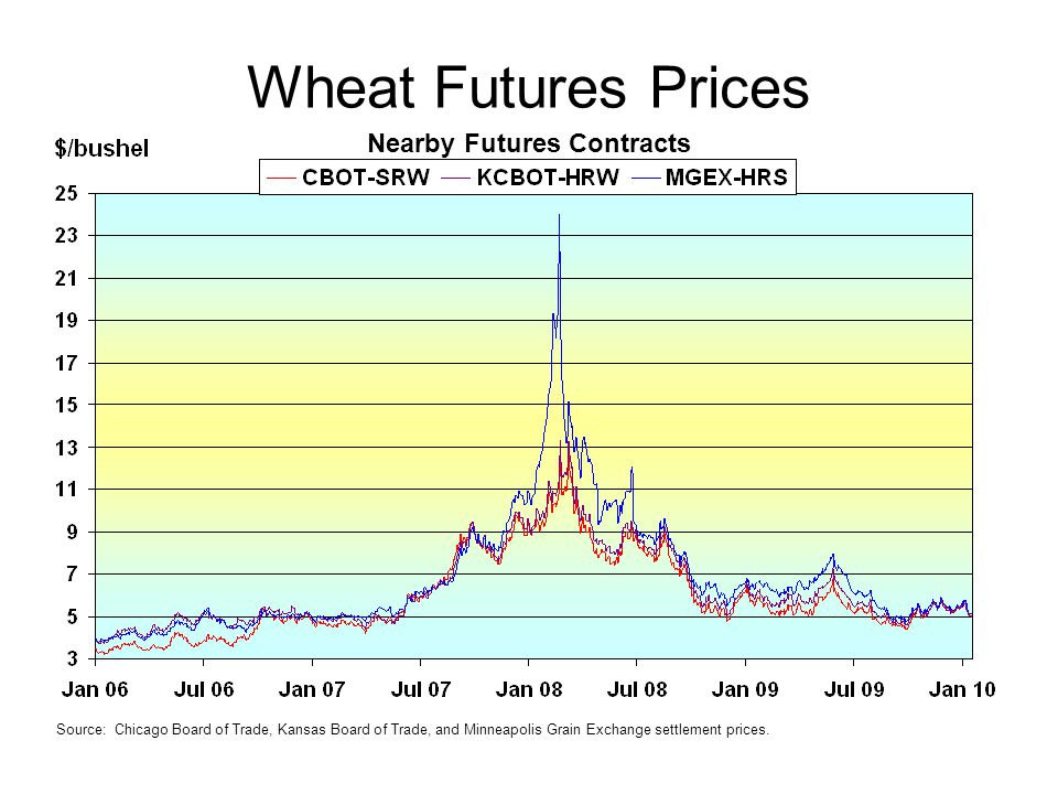 Wheat Futures Prices Source: Chicago Board of Trade, Kansas Board of Trade, and Minneapolis Grain Exchange settlement prices.