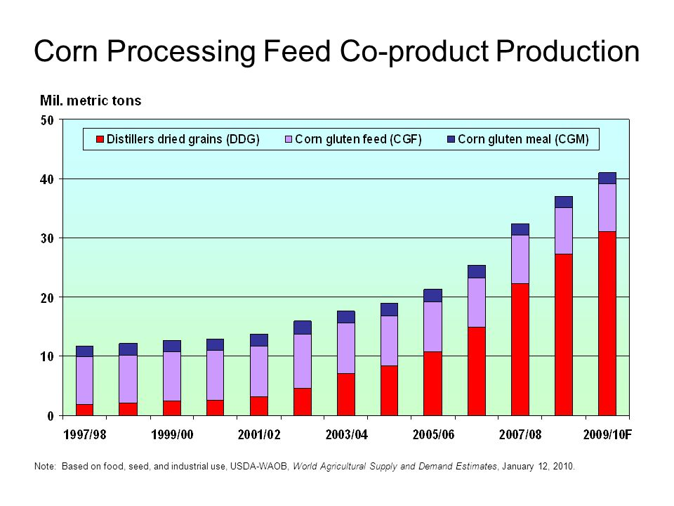 Corn Processing Feed Co-product Production Note: Based on food, seed, and industrial use, USDA-WAOB, World Agricultural Supply and Demand Estimates, January 12, 2010.