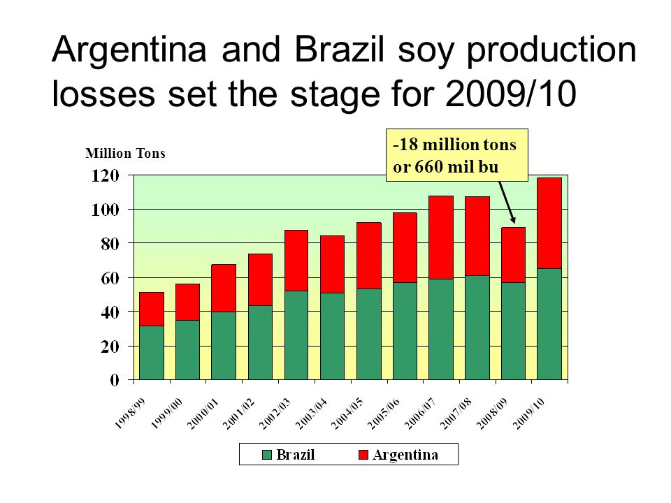 Argentina and Brazil soy production losses set the stage for 2009/10 Million Tons -18 million tons or 660 mil bu